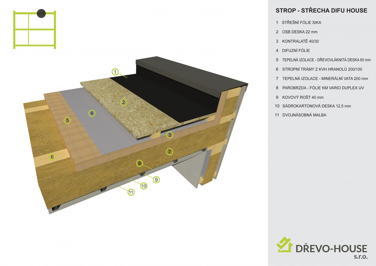 Skladba stropu/střechy MOBILHOUSE difuzně otevřené DIFU-HOUSE