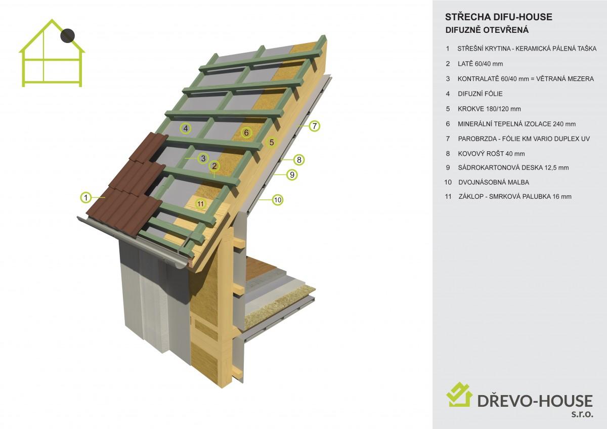 Skladba střešní konstrukce difuzně otevřené DIFU-HOUSE