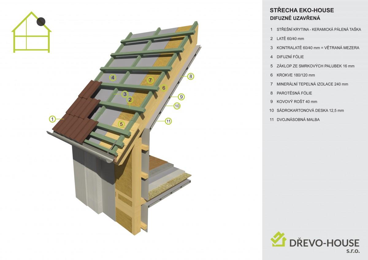 Skladba střešní konstrukce difuzně uzavřené EKO-HOUSE