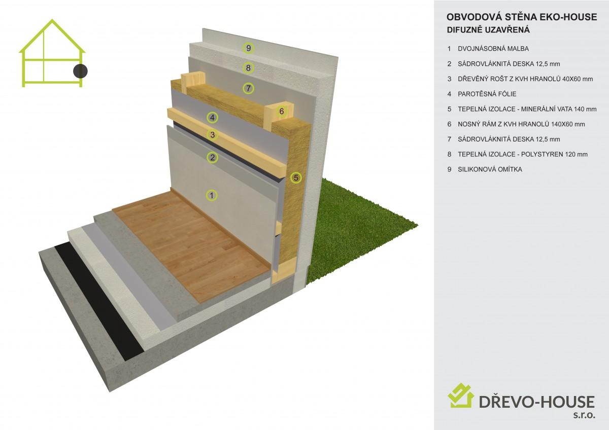 Skladba obvodové konstrukce difuzně uzavřené EKO-HOUSE