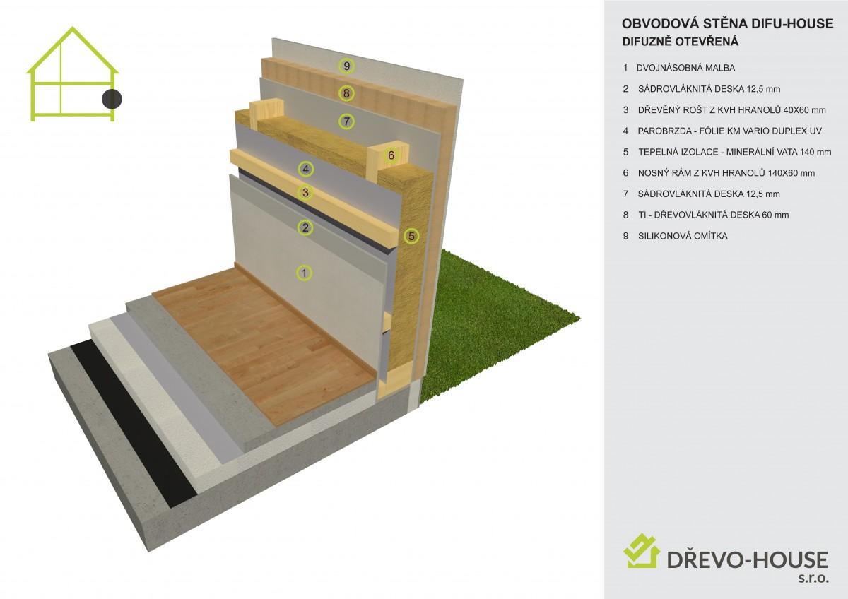 Skladba obvodové konstrukce difuzně otevřené DIFU-HOUSE