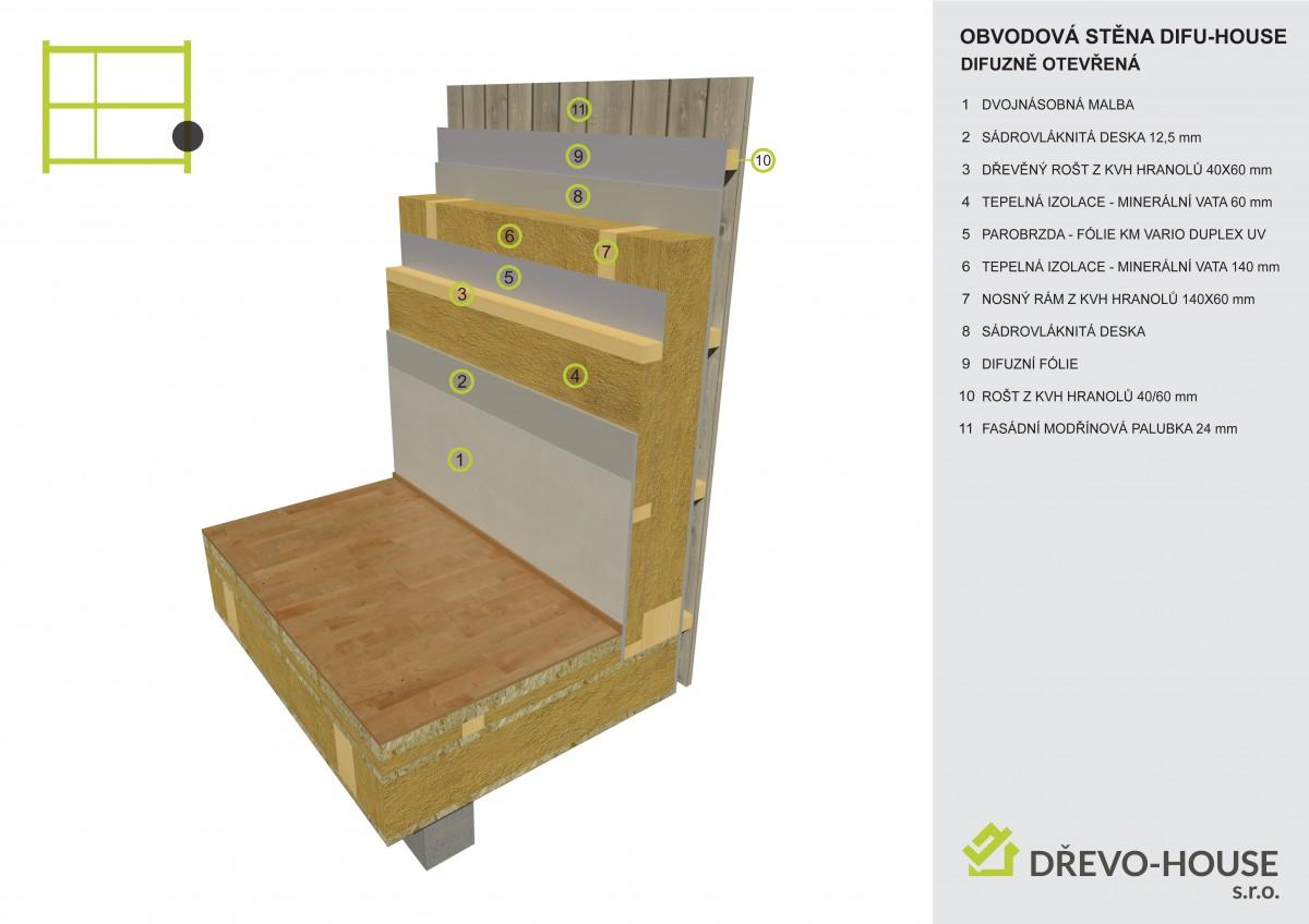 Skladba obvodové konstrukce MOBILHOUSE difuzně otevřené DIFU-HOUSE